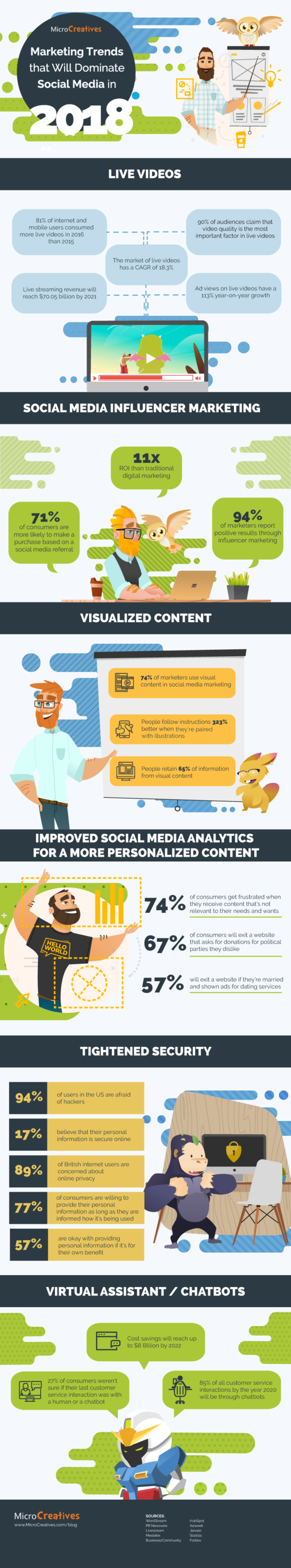 2018 Social Media Marketing Trends Infographic
