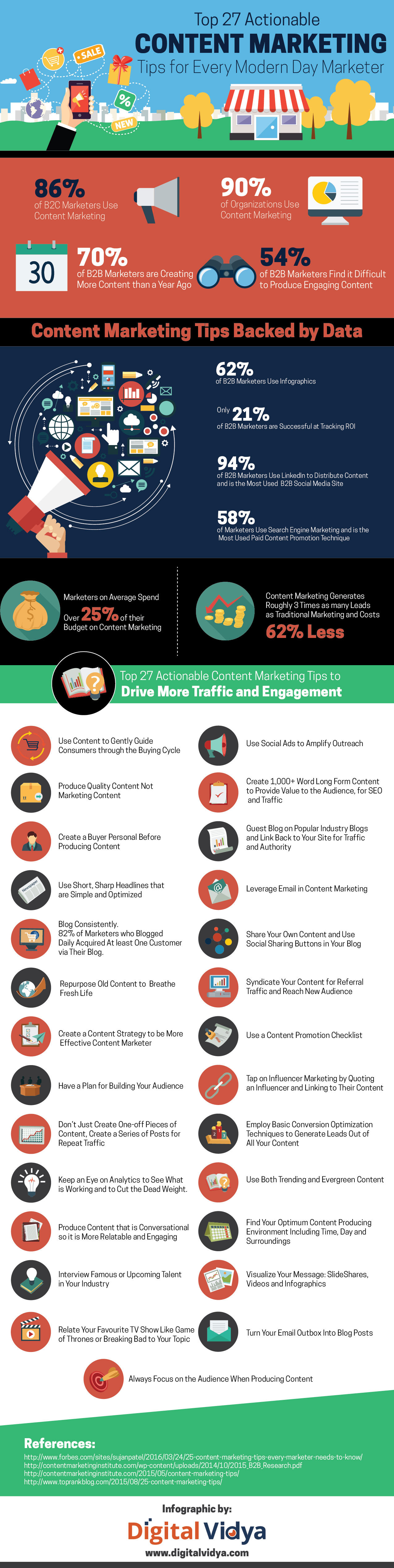 Content Marketing Tips For Every Modern Marketer Infographic