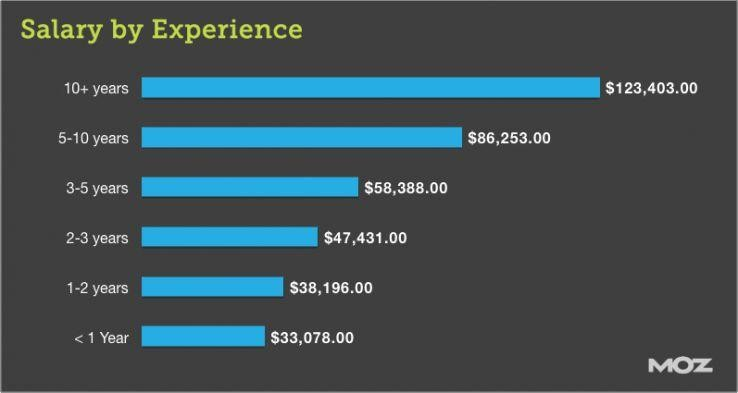 Salary by Experience