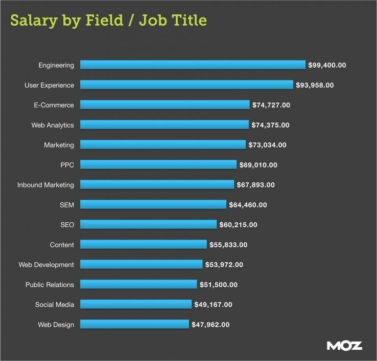 Salary by Job Discipline
