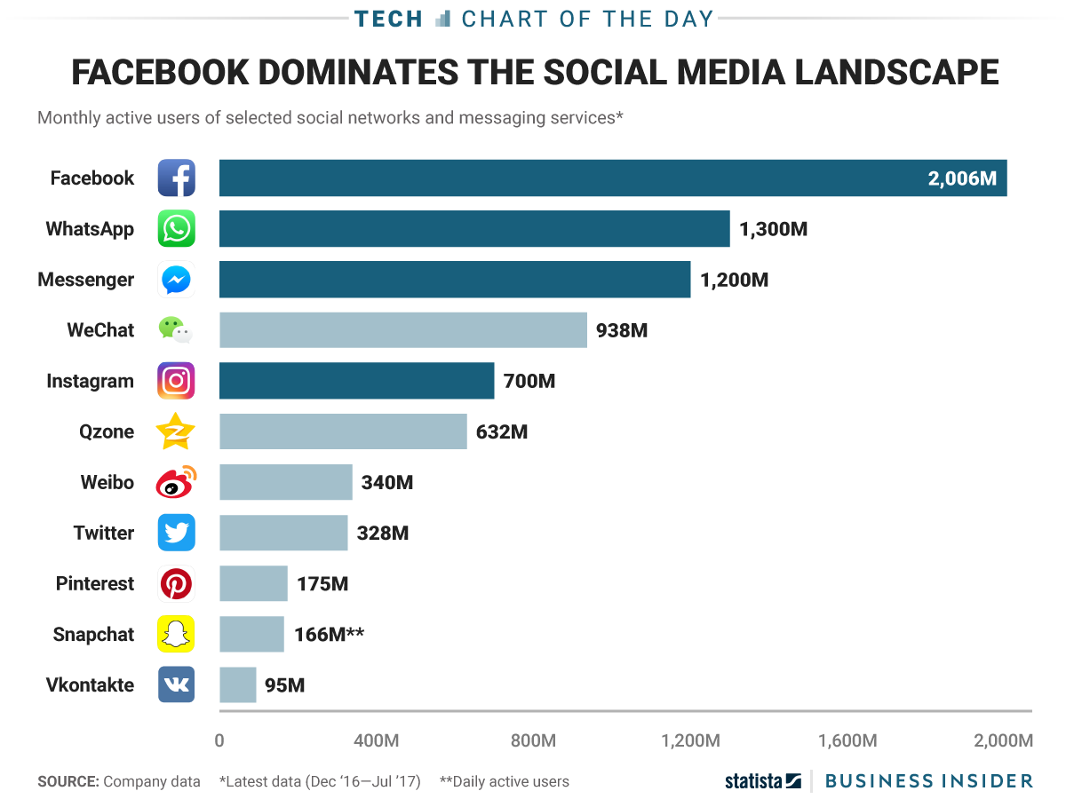 Facebook Leads Social Media Landscape