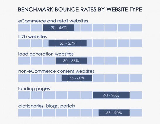 Good Bounce Rate for an E-commerce Website