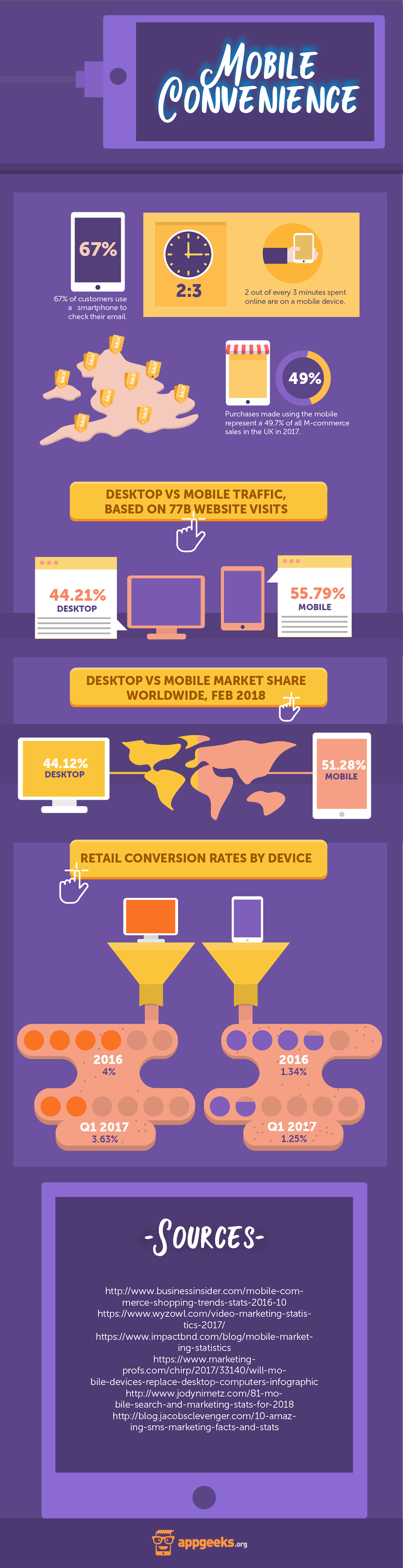 Mobile Convenience Infographic